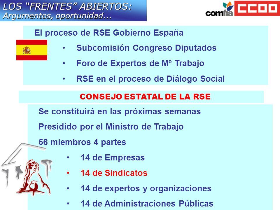 CONSEJO ESTATAL DE LA RSE