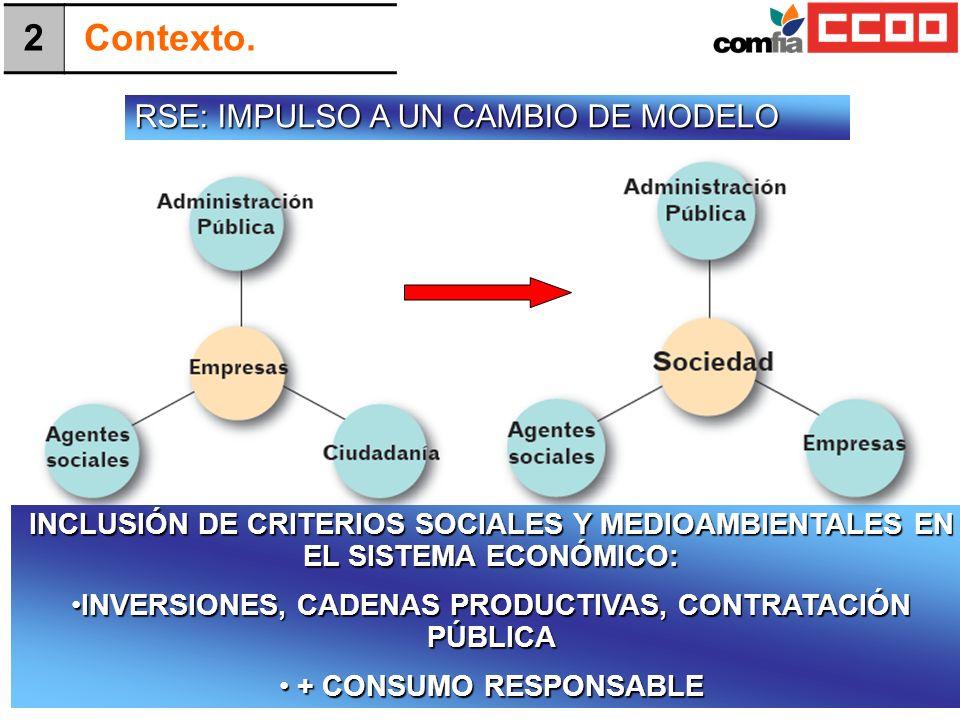 INVERSIONES, CADENAS PRODUCTIVAS, CONTRATACIÓN PÚBLICA