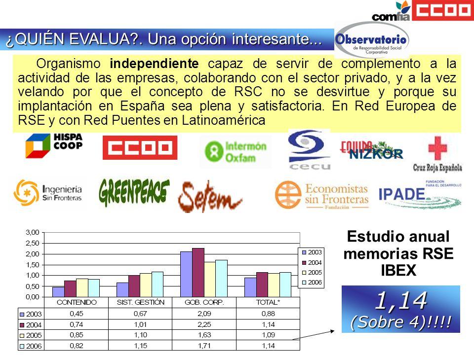 Estudio anual memorias RSE IBEX