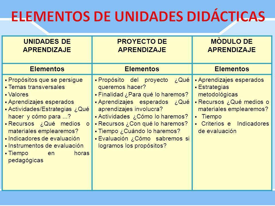 ELEMENTOS DE UNIDADES DIDÁCTICAS