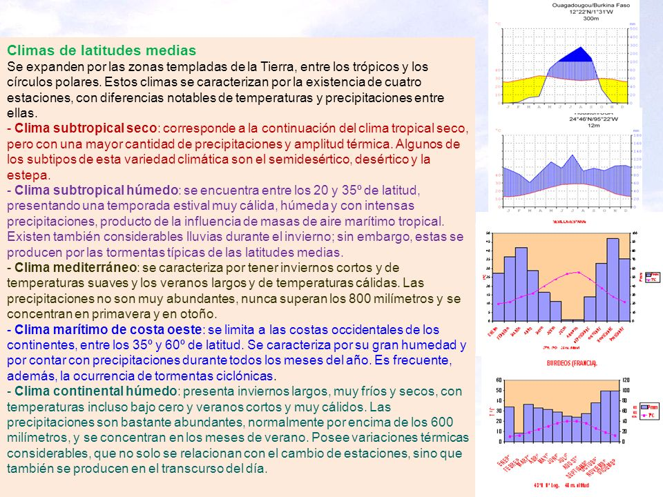 Climas de latitudes medias