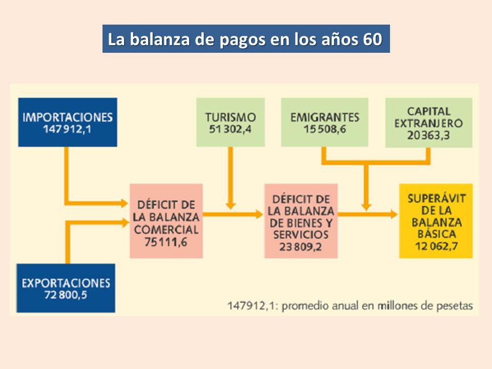 La balanza de pagos en los años 60