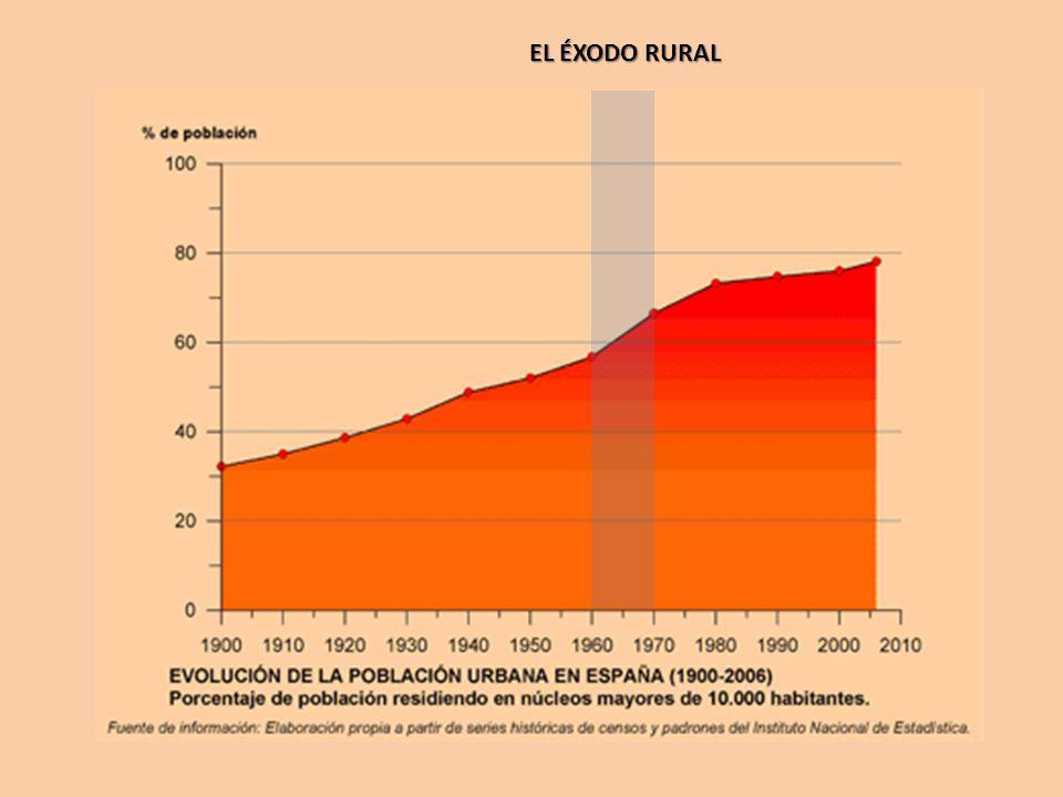 EL ÉXODO RURAL