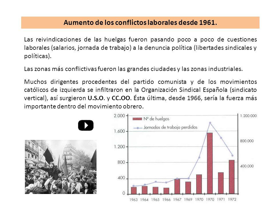 Aumento de los conflictos laborales desde 1961.