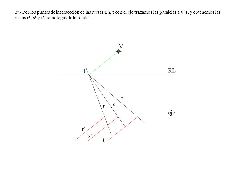 2º.- Por los puntos de intersección de las rectas r, s, t con el eje trazamos las paralelas a V-1, y obtenemos las rectas r', s' y t' homologas de las dadas.