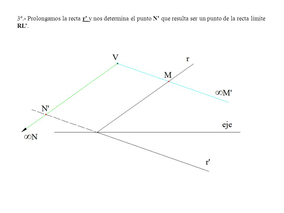 3º.- Prolongamos la recta r' y nos determina el punto N' que resulta ser un punto de la recta limite RL'.