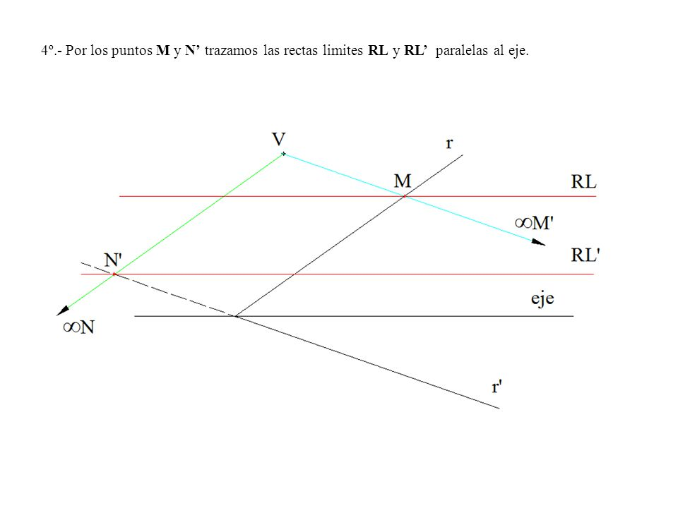 4º.- Por los puntos M y N' trazamos las rectas limites RL y RL' paralelas al eje.