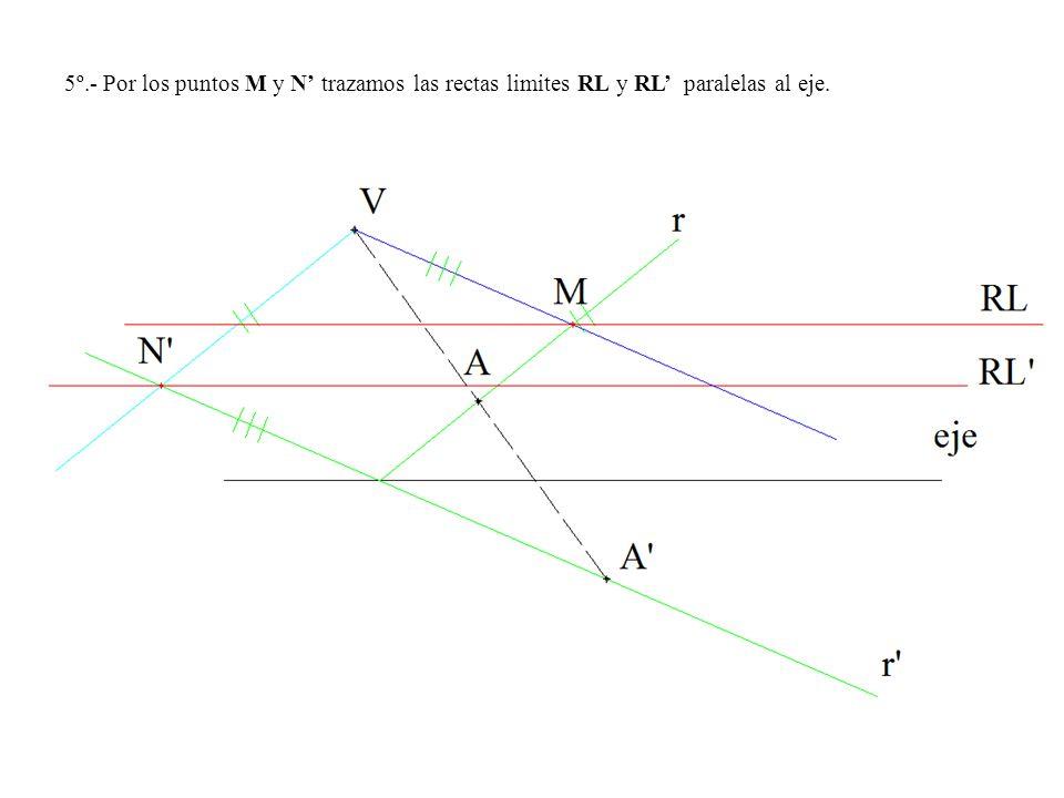 5º.- Por los puntos M y N' trazamos las rectas limites RL y RL' paralelas al eje.