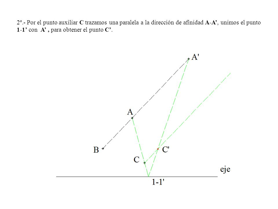 2º.- Por el punto auxiliar C trazamos una paralela a la dirección de afinidad A-A', unimos el punto 1-1' con A' , para obtener el punto C'.