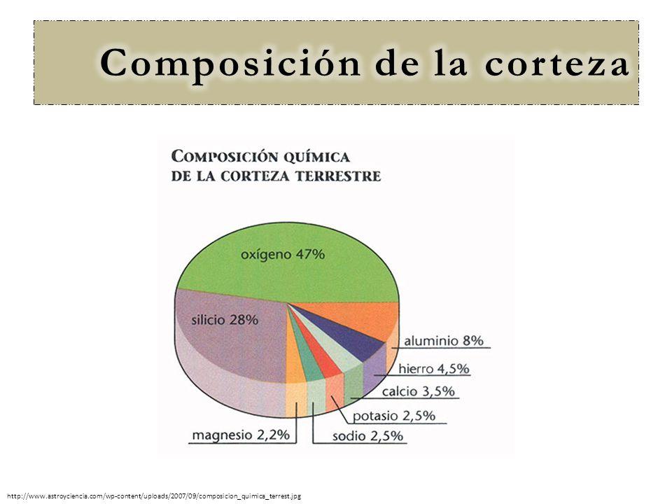 Composición de la corteza