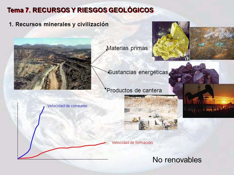 No renovables Tema 7. RECURSOS Y RIESGOS GEOLÓGICOS