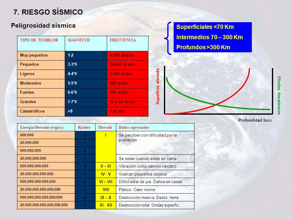 7. RIESGO SÍSMICO Peligrosidad sísmica Superficiales <70 Km