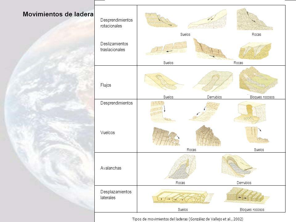 Tipos de movimientos del laderas (González de Vallejo et al., 2002)