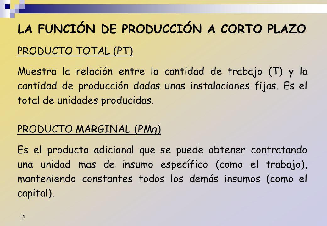 LA FUNCIÓN DE PRODUCCIÓN A CORTO PLAZO