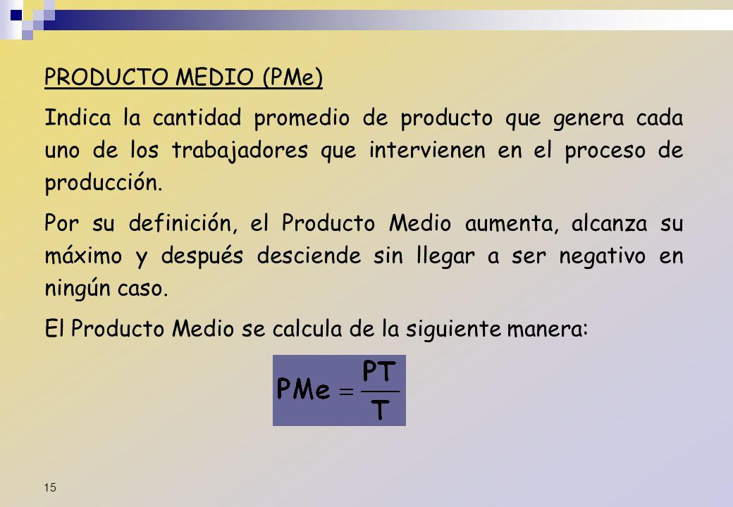 PRODUCTO MEDIO (PMe) Indica la cantidad promedio de producto que genera cada uno de los trabajadores que intervienen en el proceso de producción.