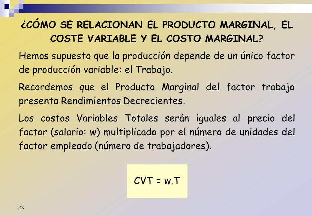 ¿CÓMO SE RELACIONAN EL PRODUCTO MARGINAL, EL COSTE VARIABLE Y EL COSTO MARGINAL