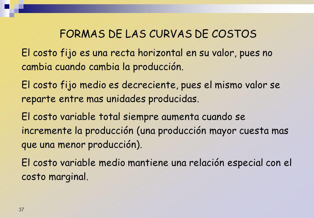 FORMAS DE LAS CURVAS DE COSTOS