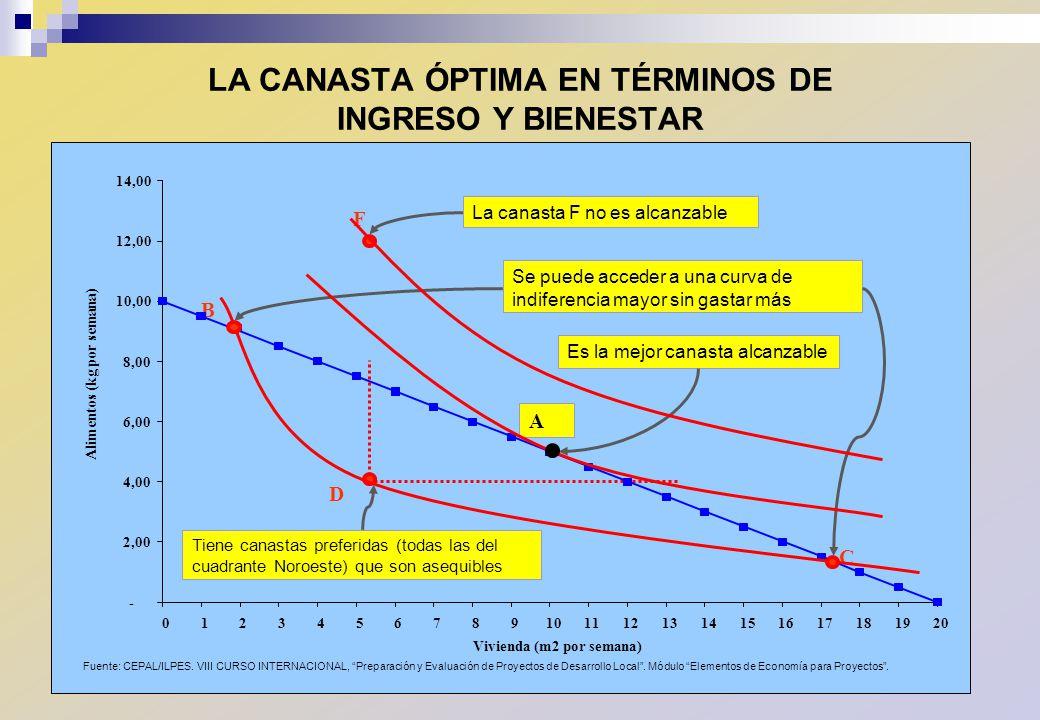 LA CANASTA ÓPTIMA EN TÉRMINOS DE INGRESO Y BIENESTAR
