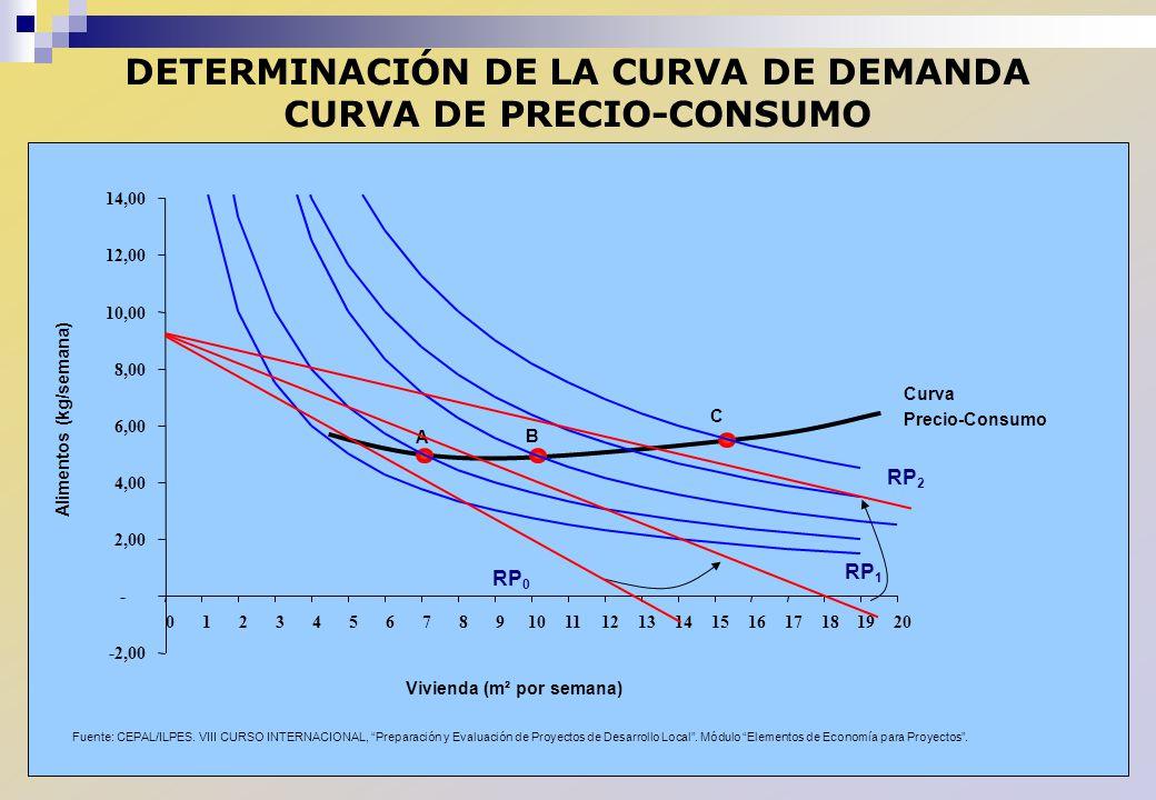 DETERMINACIÓN DE LA CURVA DE DEMANDA CURVA DE PRECIO-CONSUMO