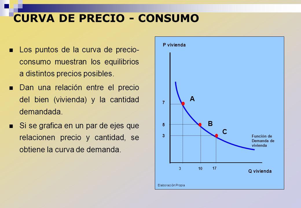 CURVA DE PRECIO - CONSUMO