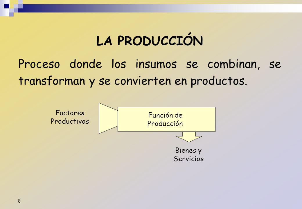 LA PRODUCCIÓN Proceso donde los insumos se combinan, se transforman y se convierten en productos. Factores Productivos.