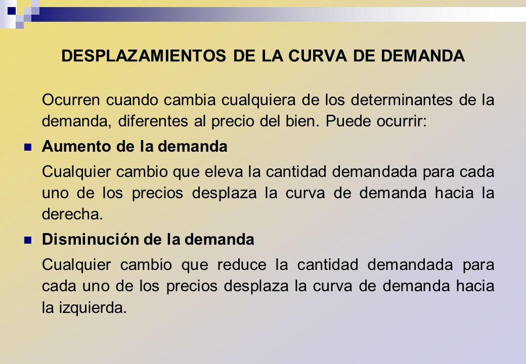 DESPLAZAMIENTOS DE LA CURVA DE DEMANDA
