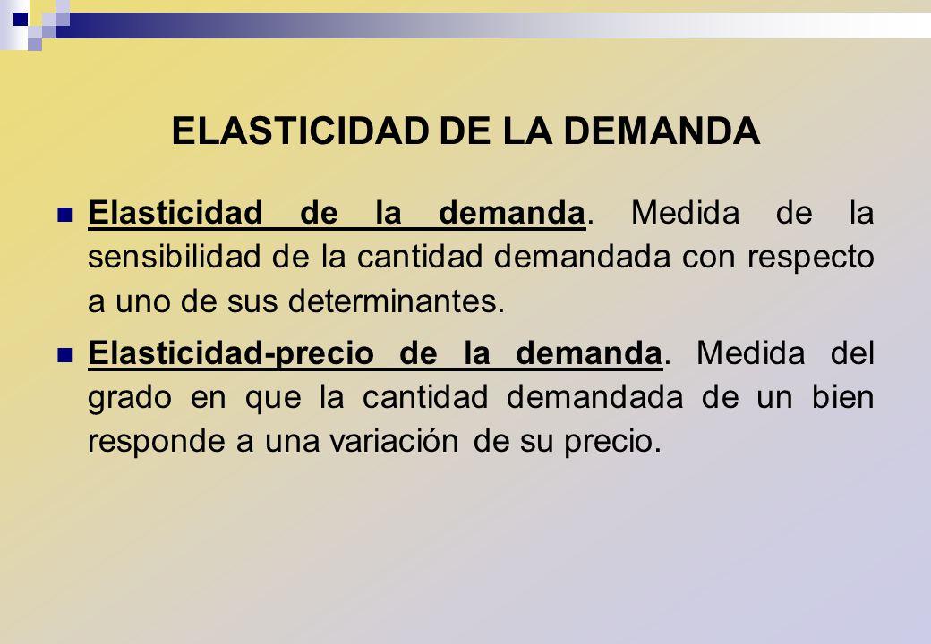 ELASTICIDAD DE LA DEMANDA