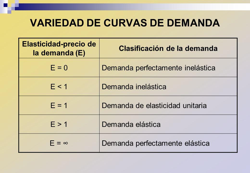 VARIEDAD DE CURVAS DE DEMANDA
