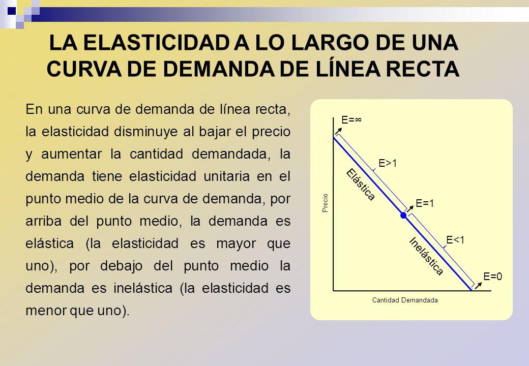 LA ELASTICIDAD A LO LARGO DE UNA CURVA DE DEMANDA DE LÍNEA RECTA