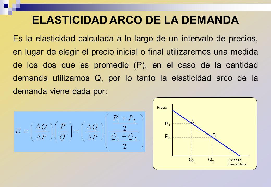 ELASTICIDAD ARCO DE LA DEMANDA