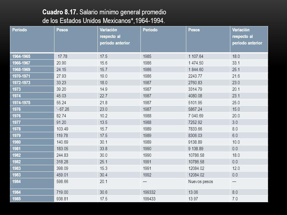 Cuadro 8.17. Salario mínimo general promedio