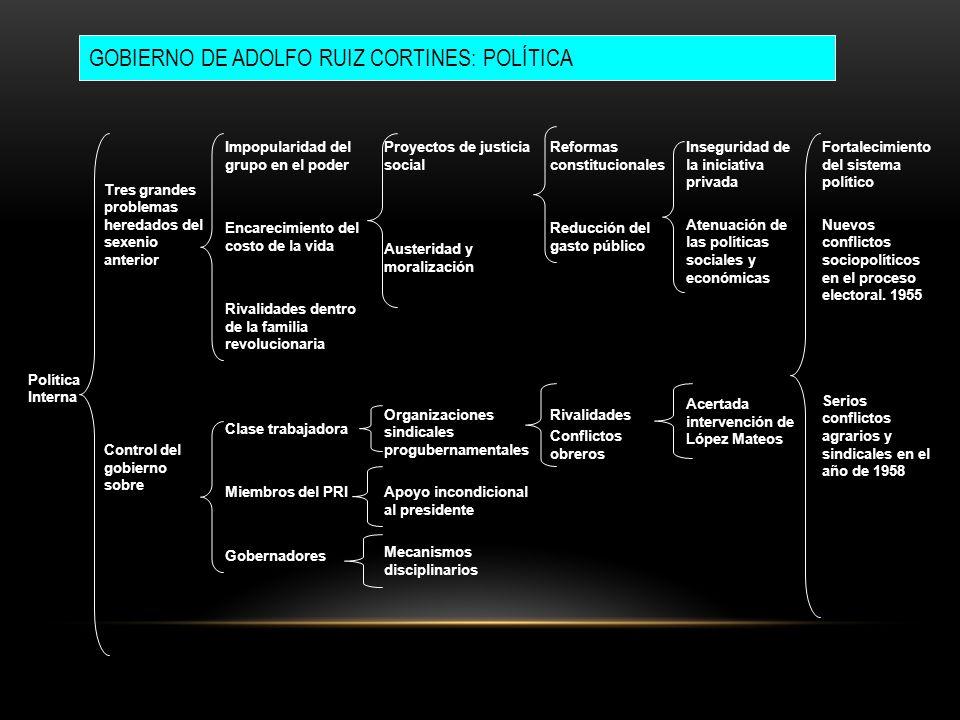 GOBIERNO DE ADOLFO RUIZ CORTINES: POLÍTICA