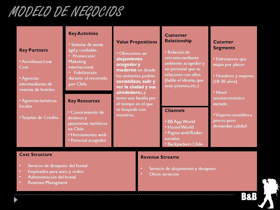 MODELO DE NEGOCIOS B&B Key Partners Aerolíneas Low Cost