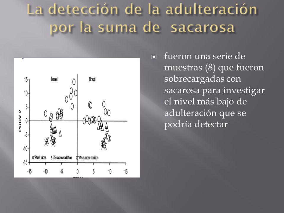 La detección de la adulteración por la suma de sacarosa