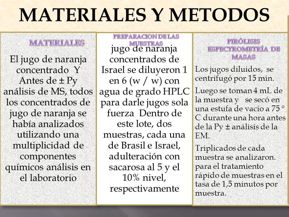 PREPARACION DE LAS MUESTRAS PIRÓLISIS ESPECTROMETRÍA DE MASAS