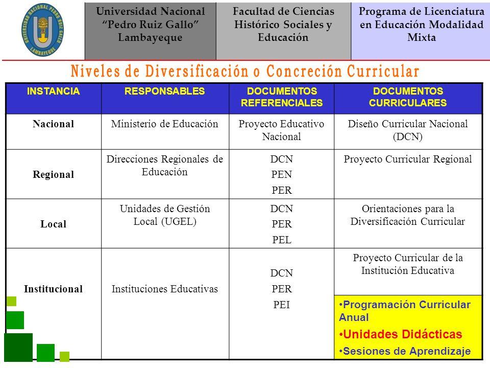 Unidades Didácticas Universidad Nacional Pedro Ruiz Gallo Lambayeque