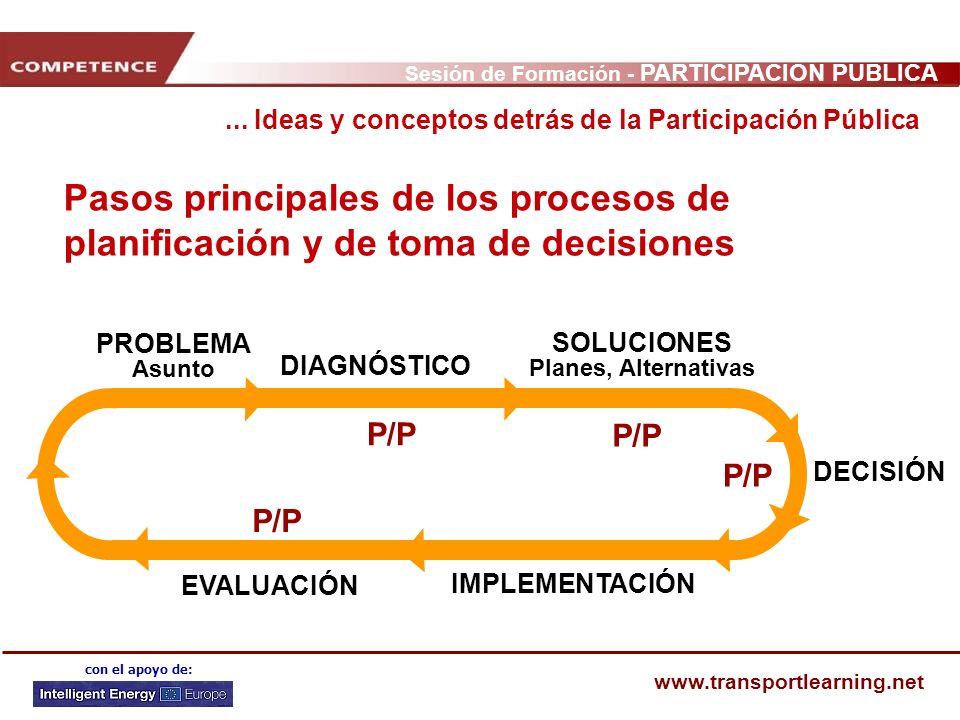 ... Ideas y conceptos detrás de la Participación Pública