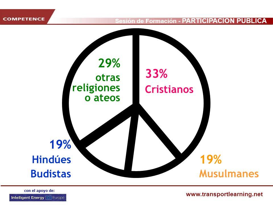 29% 33% 19% 19% otras religiones o ateos Cristianos Hindúes Budistas
