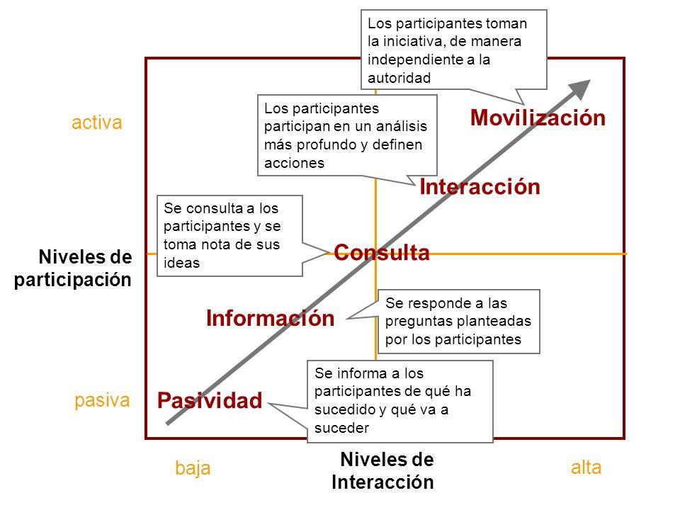 Movilización Interacción Consulta Información Pasividad activa