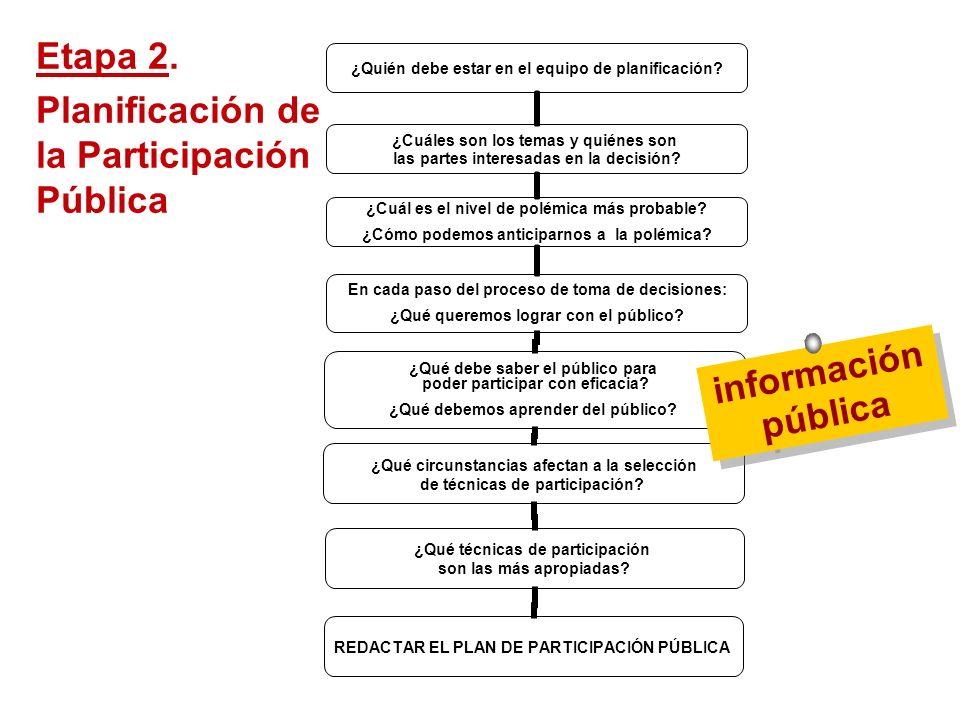 Etapa 2. Planificación de la Participación Pública información pública