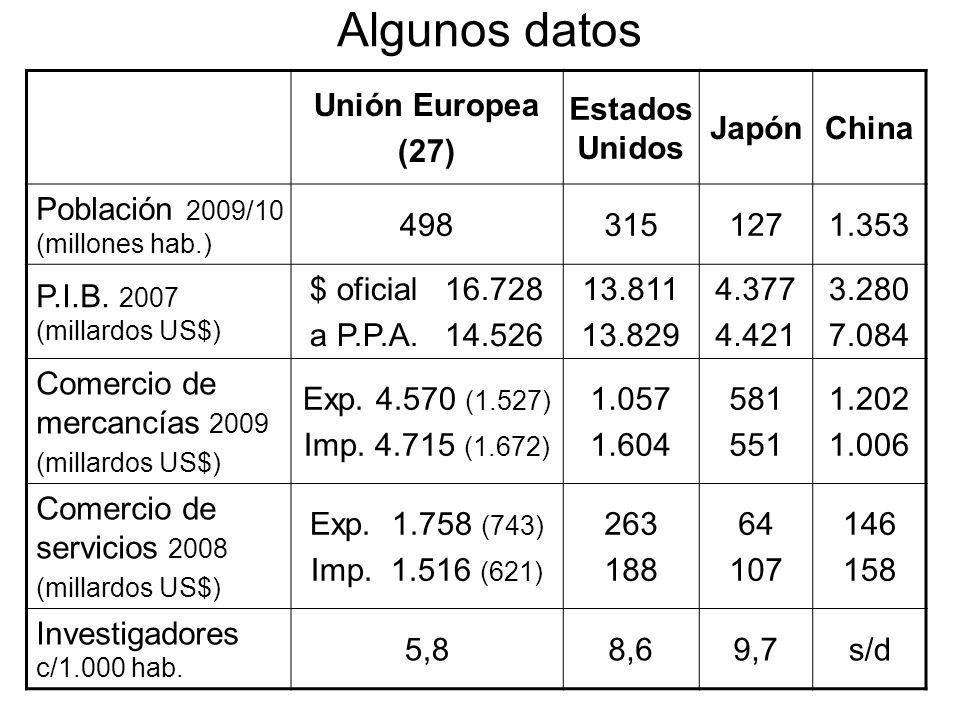 Algunos datos Unión Europea (27) Estados Unidos Japón China