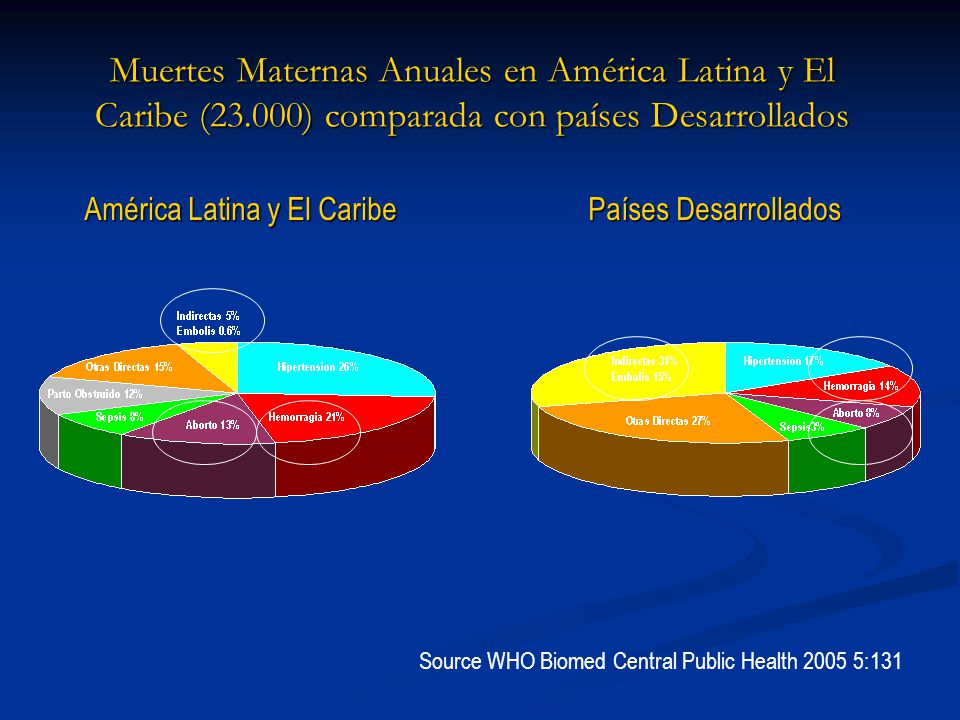 Muertes Maternas Anuales en América Latina y El Caribe (23