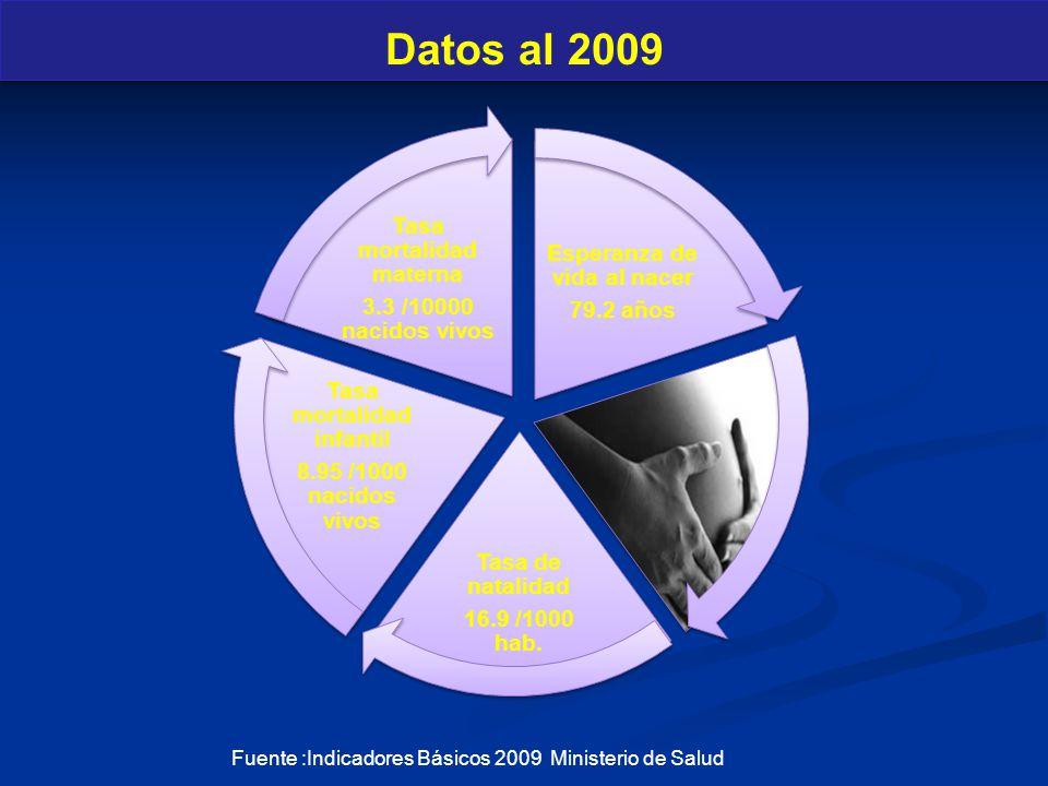 Datos al 2009 Esperanza de vida al nacer 79.2 años Tasa de natalidad