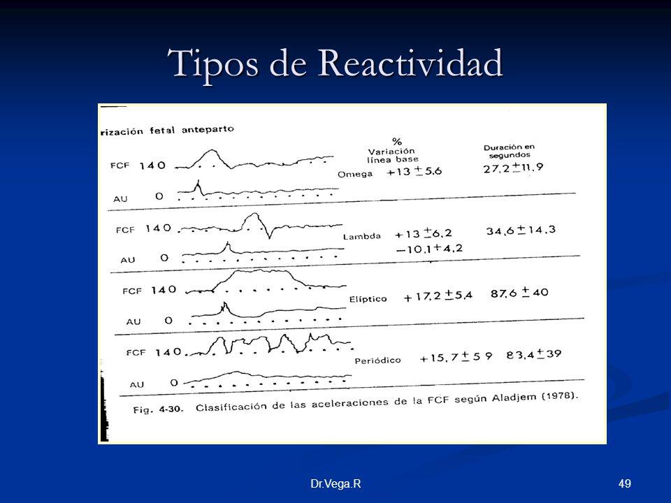 Tipos de Reactividad Dr.Vega.R