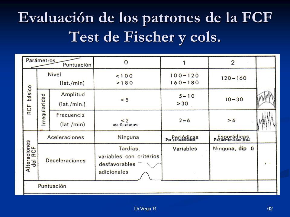 Evaluación de los patrones de la FCF Test de Fischer y cols.