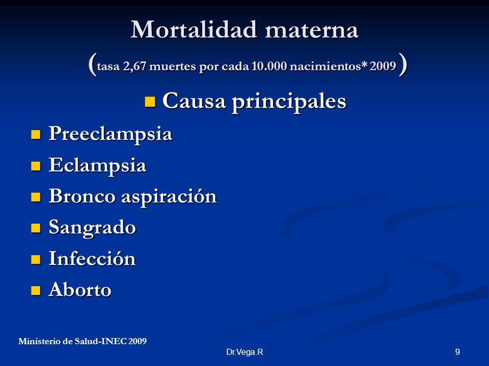 Mortalidad materna (tasa 2,67 muertes por cada 10. 000 nacimientos