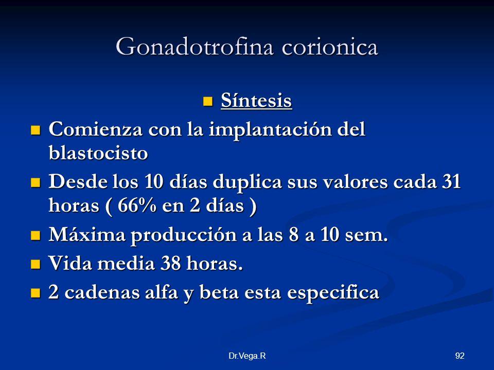 Gonadotrofina corionica
