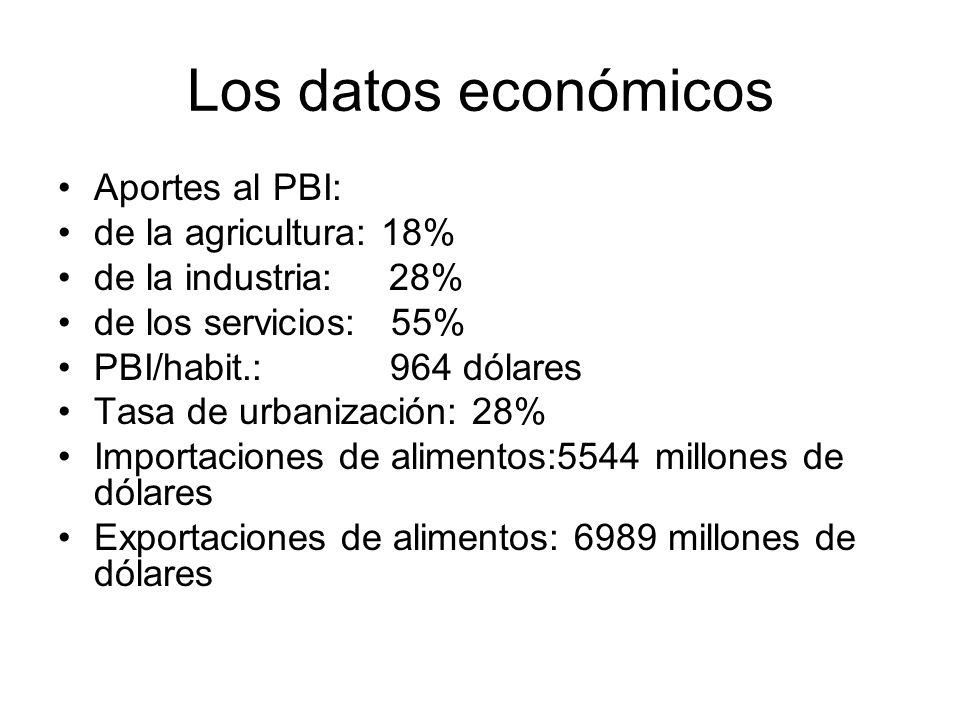 Los datos económicos Aportes al PBI: de la agricultura: 18%