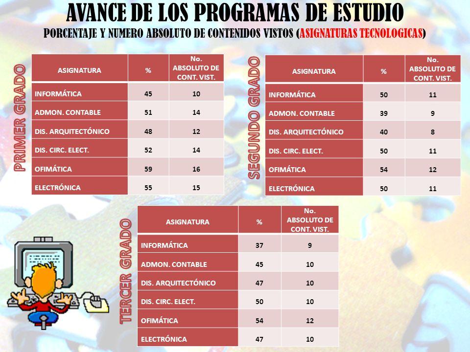 AVANCE DE LOS PROGRAMAS DE ESTUDIO