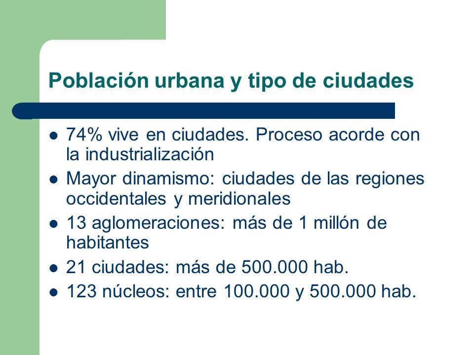 Población urbana y tipo de ciudades
